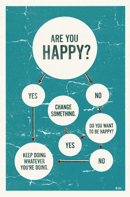 Happy infographic